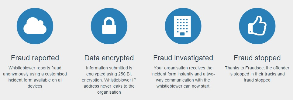 Integritas360 - Fraudsec Whistleblower solution