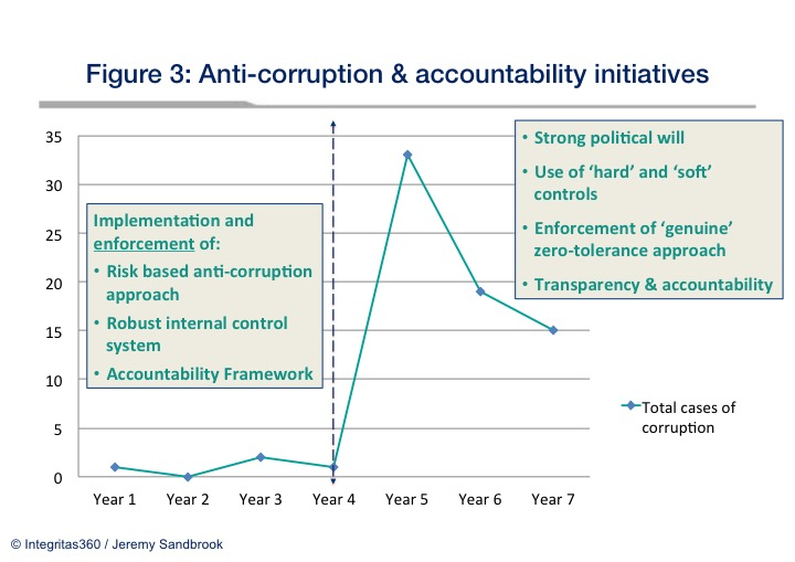 Anti-corruption and accountability mechanisms